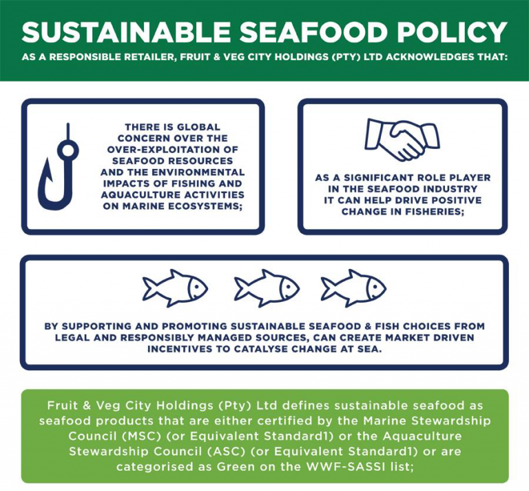 Food Lover's Market Sustainable Seafood Policy – SASSI